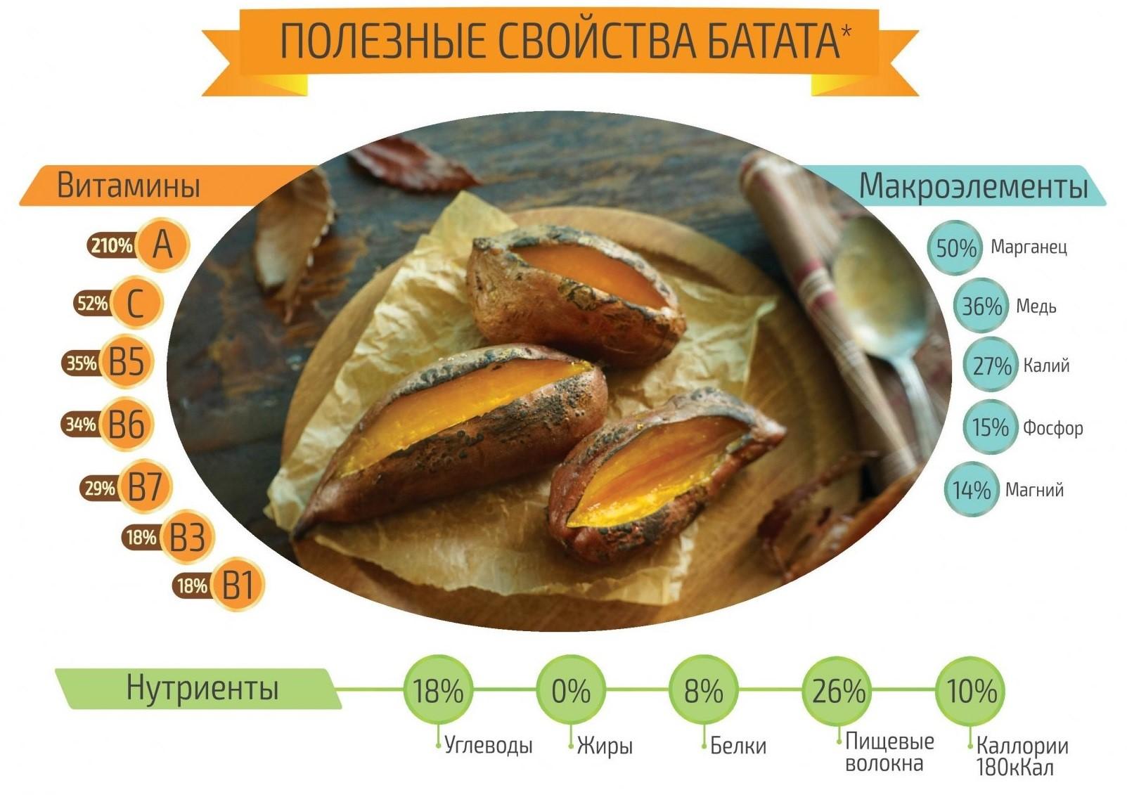 Содержание полезных веществ и витаминов